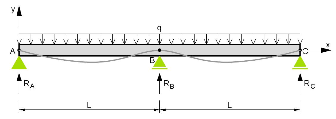 نمودار تغییر شکل در تیرهای سراسری